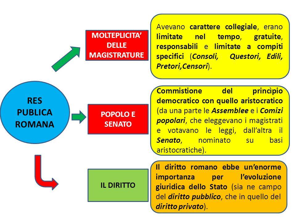 MOLTEPLICITA' DELLE MAGISTRATURE
