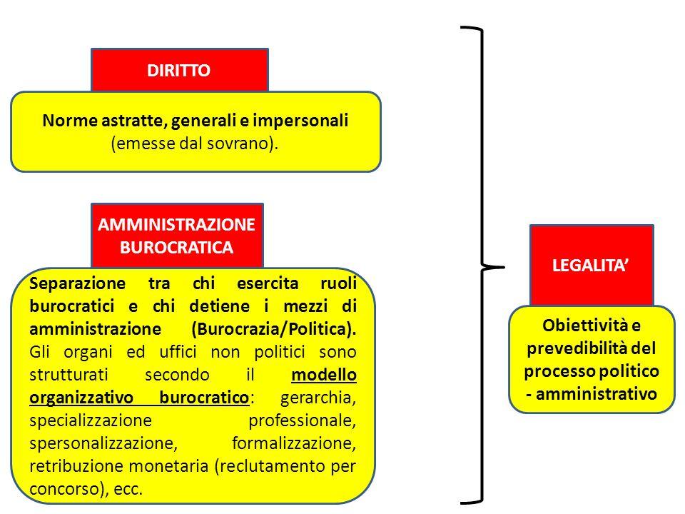 Norme astratte, generali e impersonali (emesse dal sovrano).