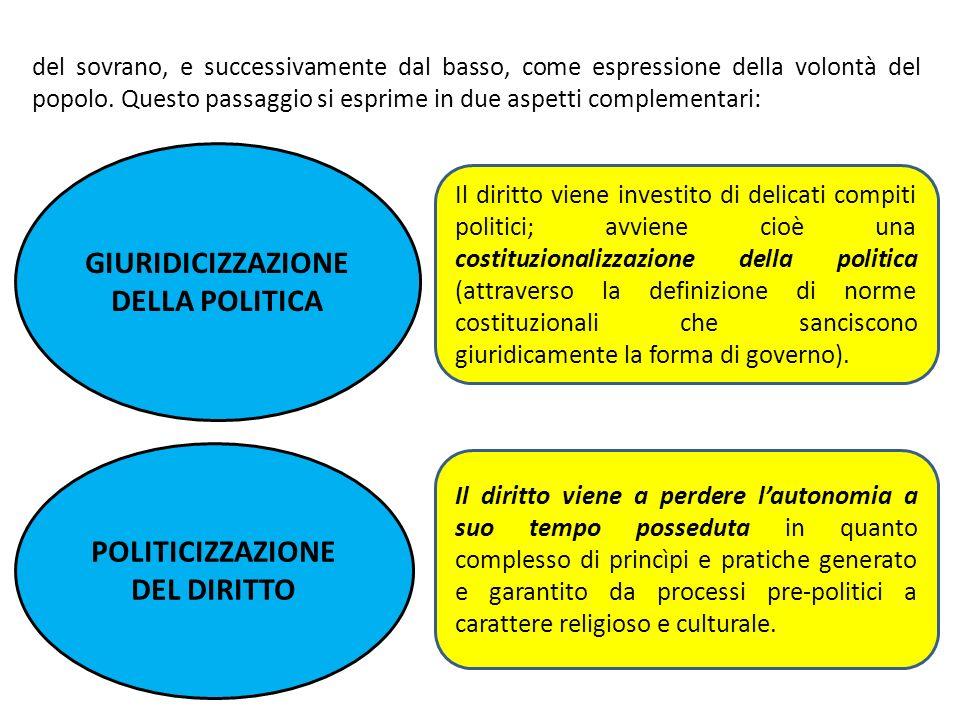 GIURIDICIZZAZIONE DELLA POLITICA POLITICIZZAZIONE DEL DIRITTO