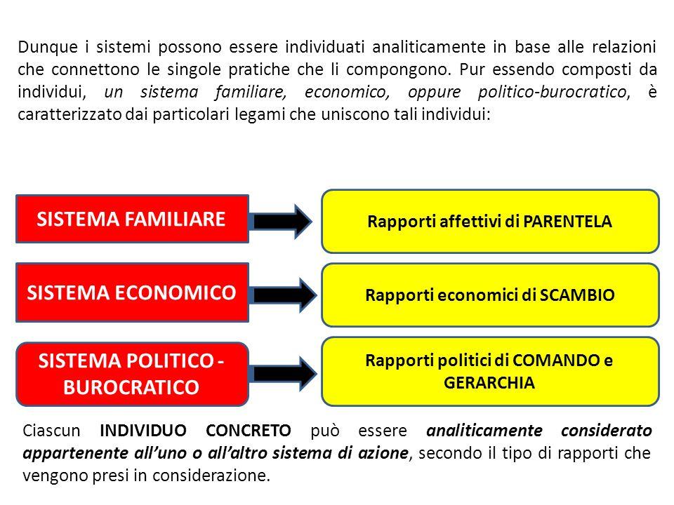 SISTEMA FAMILIARE SISTEMA ECONOMICO SISTEMA POLITICO - BUROCRATICO