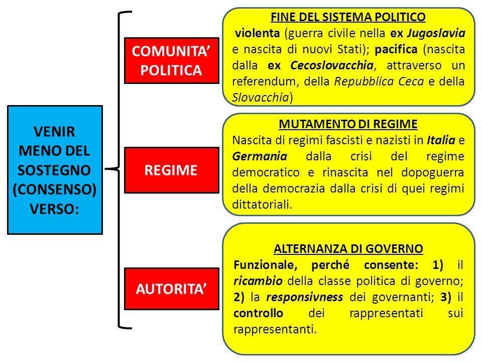 FINE DEL SISTEMA POLITICO VENIR MENO DEL SOSTEGNO (CONSENSO) VERSO: