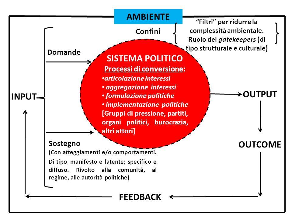 SISTEMA POLITICO Processi di conversione: