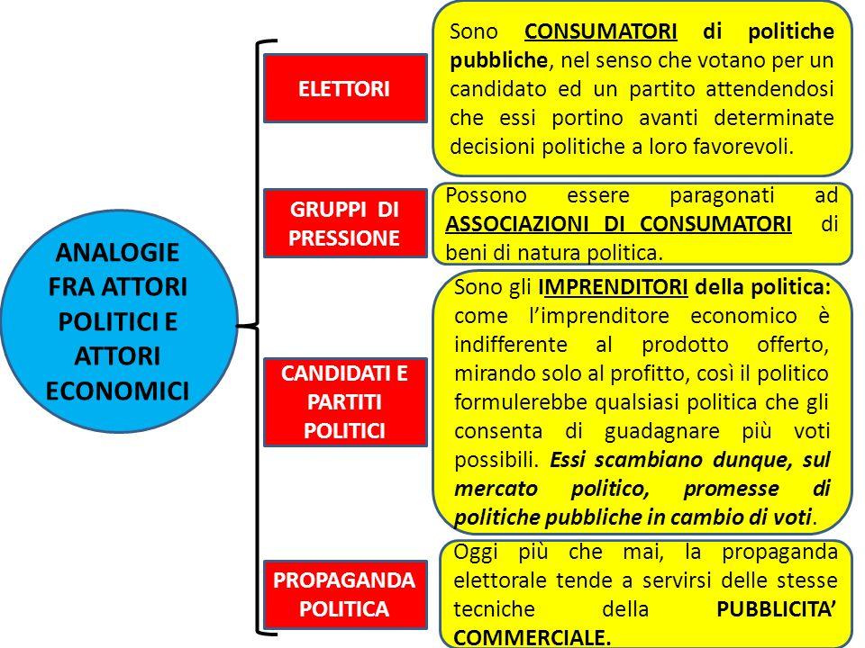 ANALOGIE FRA ATTORI POLITICI E ATTORI ECONOMICI