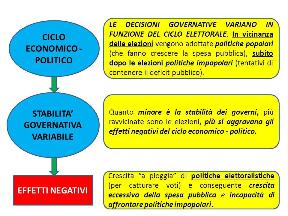 CICLO ECONOMICO - POLITICO STABILITA' GOVERNATIVA VARIABILE