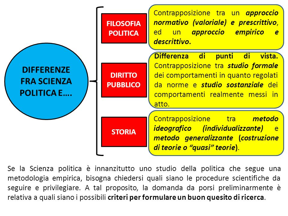 DIFFERENZE FRA SCIENZA POLITICA E….