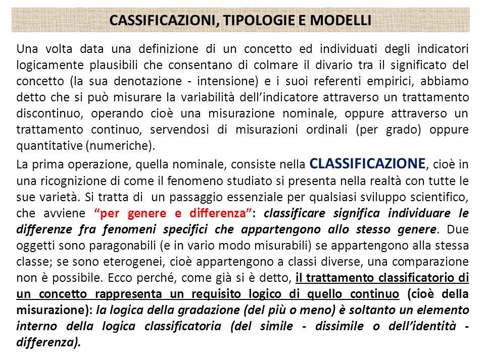 CASSIFICAZIONI, TIPOLOGIE E MODELLI