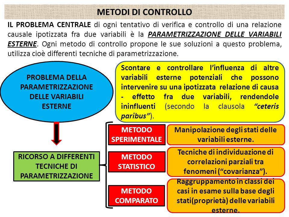 METODI DI CONTROLLO