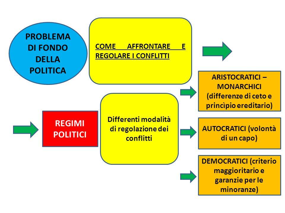 PROBLEMA DI FONDO DELLA POLITICA REGIMI POLITICI