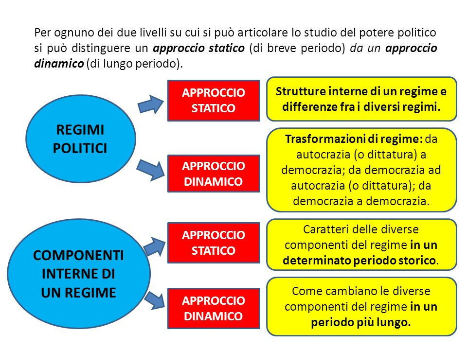 REGIMI POLITICI COMPONENTI INTERNE DI UN REGIME