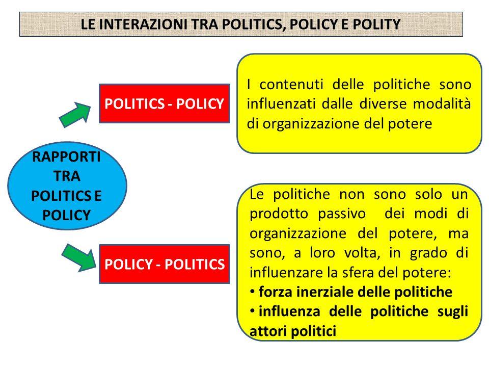 LE INTERAZIONI TRA POLITICS, POLICY E POLITY
