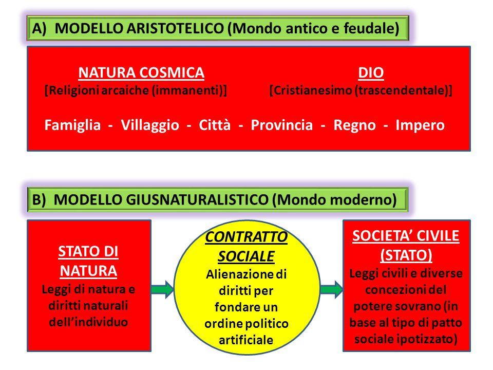 STATO DI NATURA CONTRATTO SOCIALE SOCIETA' CIVILE (STATO)
