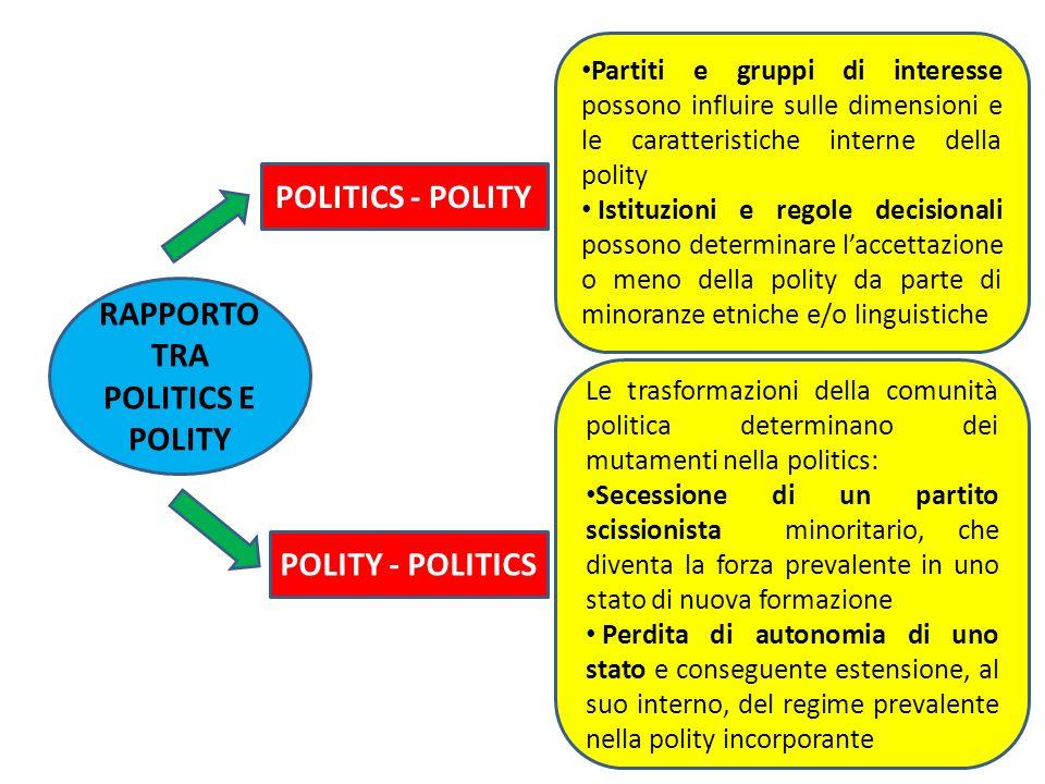 RAPPORTO TRA POLITICS E POLITY