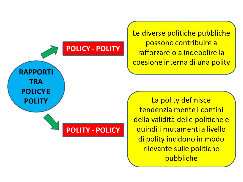 RAPPORTI TRA POLICY E POLITY