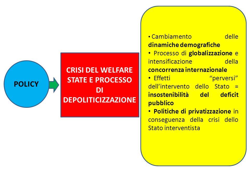 CRISI DEL WELFARE STATE E PROCESSO DI DEPOLITICIZZAZIONE