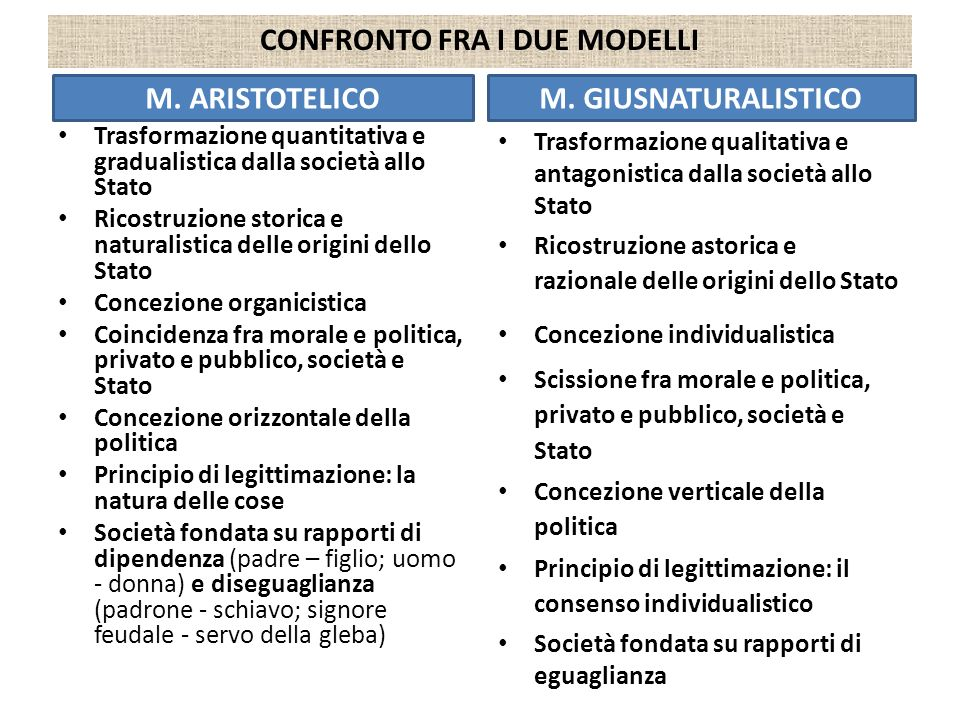 CONFRONTO FRA I DUE MODELLI