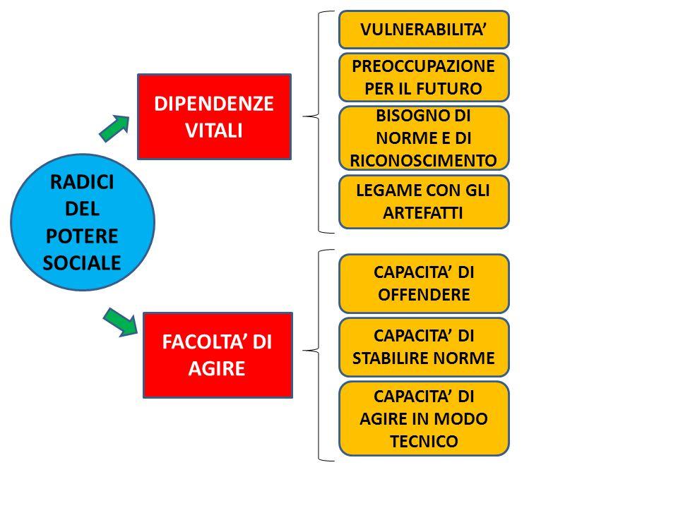 DIPENDENZE VITALI RADICI DEL POTERE SOCIALE FACOLTA' DI AGIRE