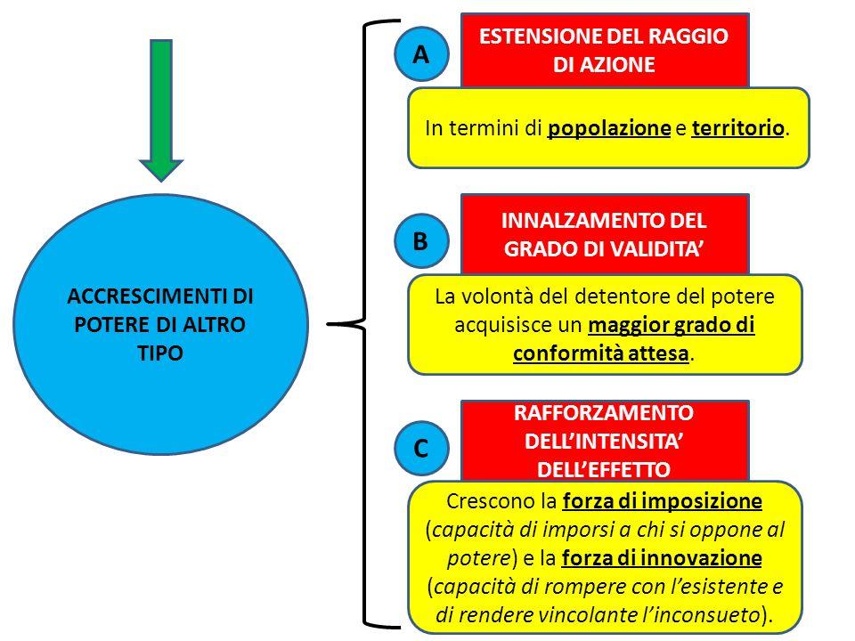 A B C ESTENSIONE DEL RAGGIO DI AZIONE