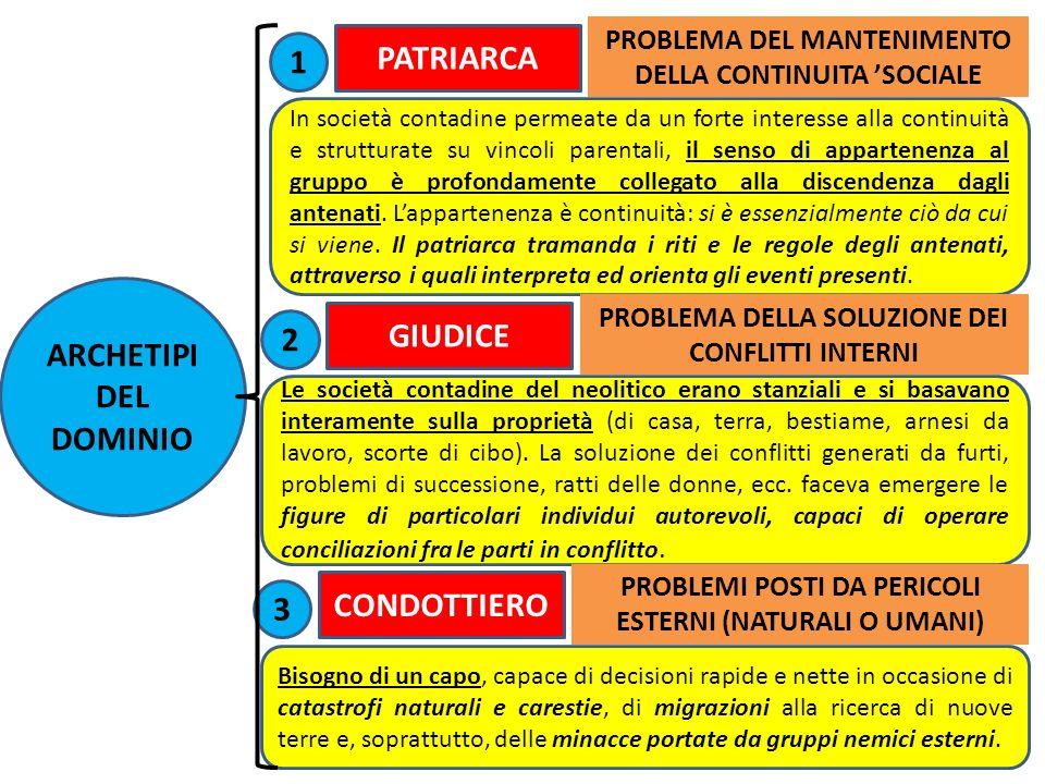 PATRIARCA 1 ARCHETIPI DEL DOMINIO GIUDICE 2 CONDOTTIERO 3