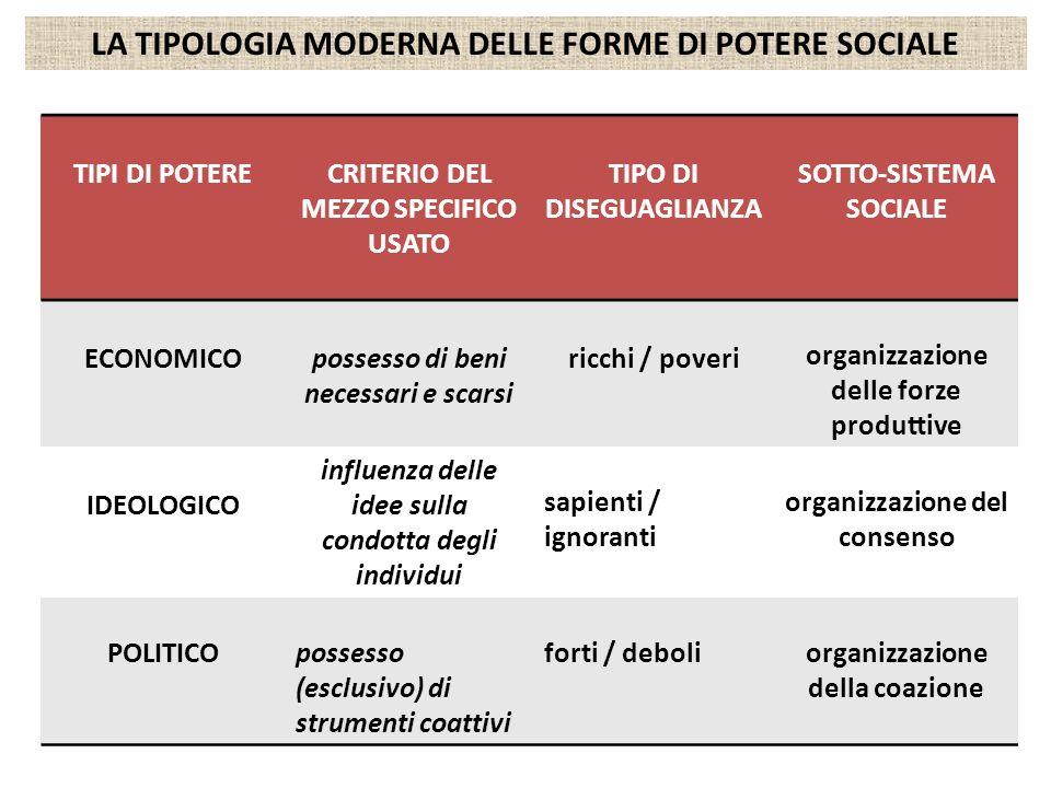 LA TIPOLOGIA MODERNA DELLE FORME DI POTERE SOCIALE