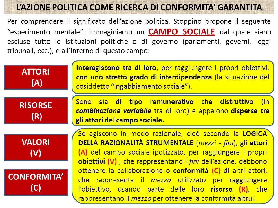 L'AZIONE POLITICA COME RICERCA DI CONFORMITA' GARANTITA