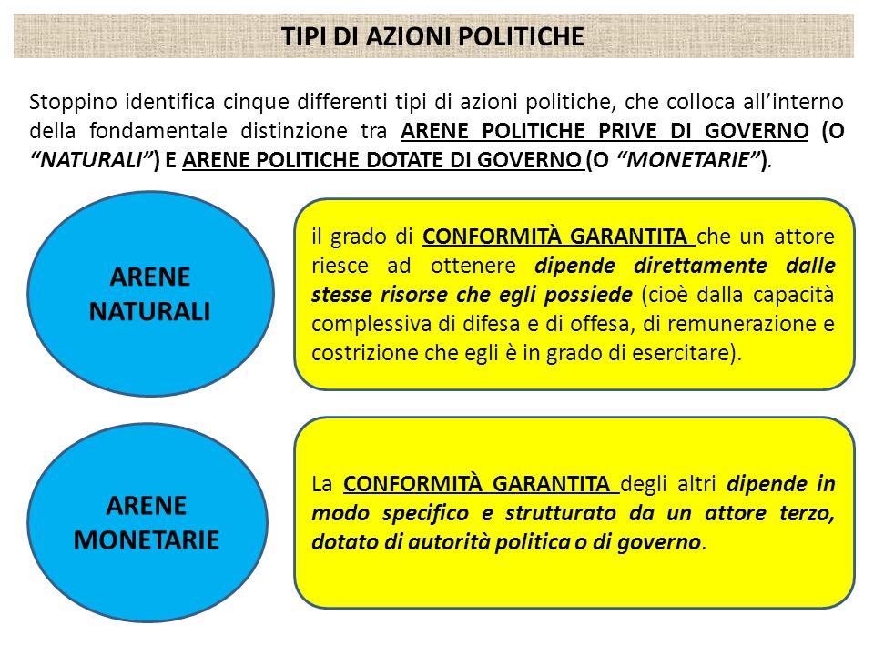 TIPI DI AZIONI POLITICHE