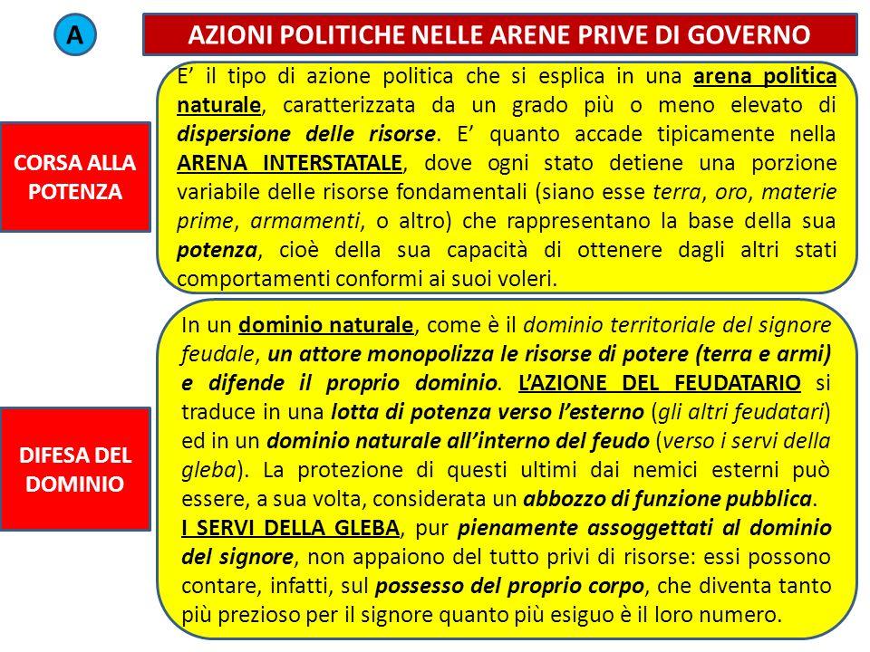 AZIONI POLITICHE NELLE ARENE PRIVE DI GOVERNO