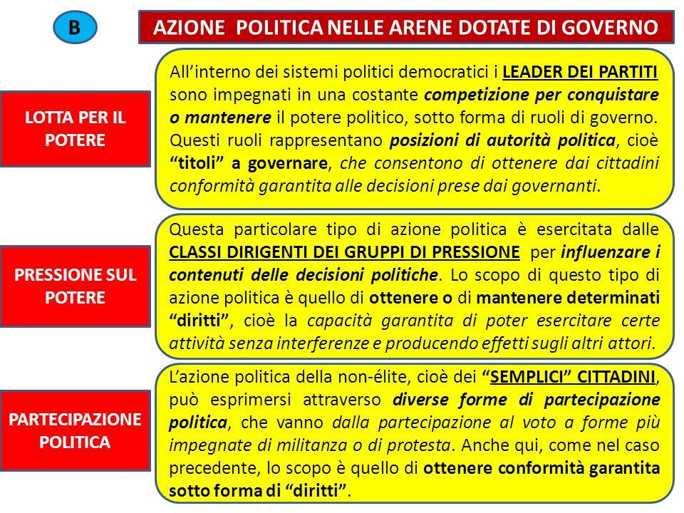 AZIONE POLITICA NELLE ARENE DOTATE DI GOVERNO PARTECIPAZIONE POLITICA