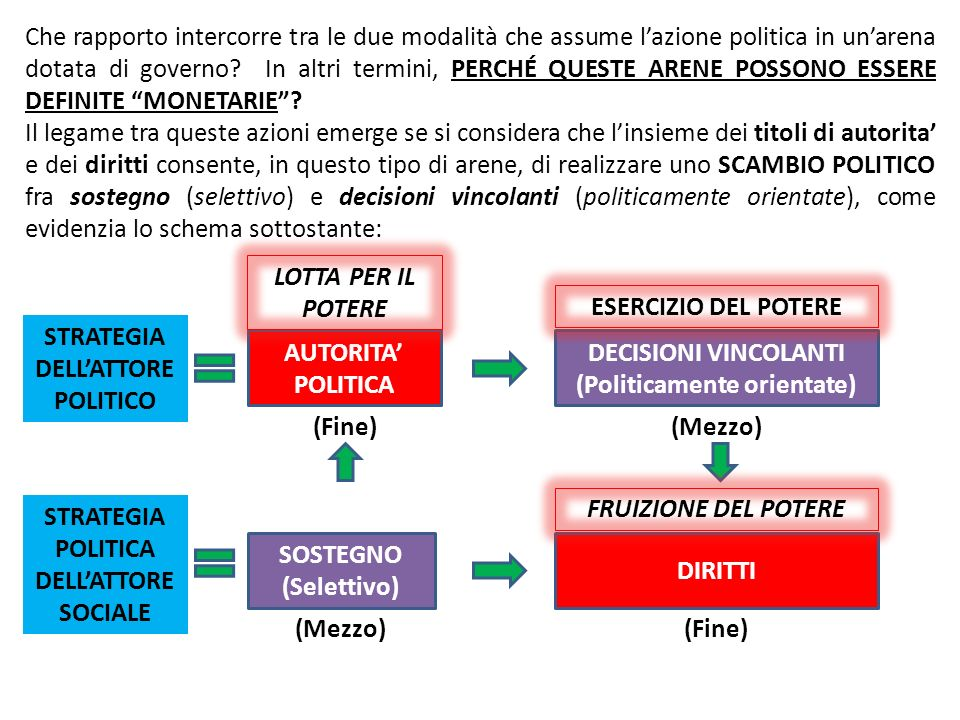 STRATEGIA DELL'ATTORE POLITICO AUTORITA' POLITICA