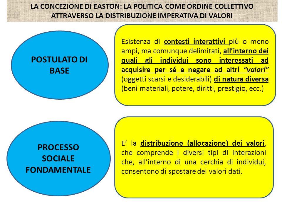PROCESSO SOCIALE FONDAMENTALE