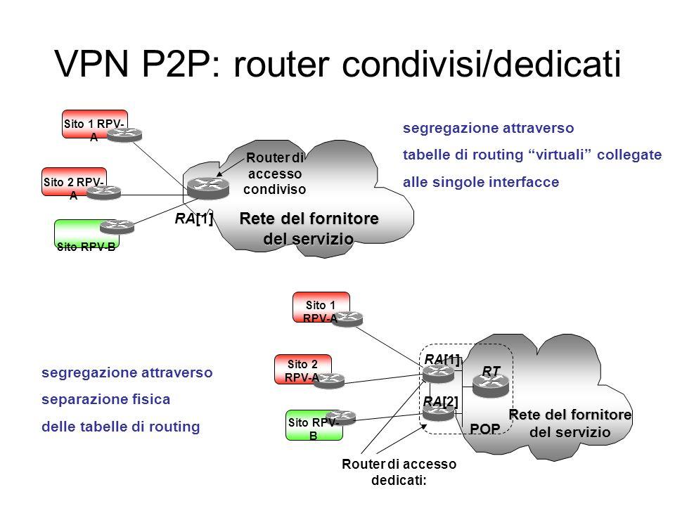 VPN P2P: router condivisi/dedicati