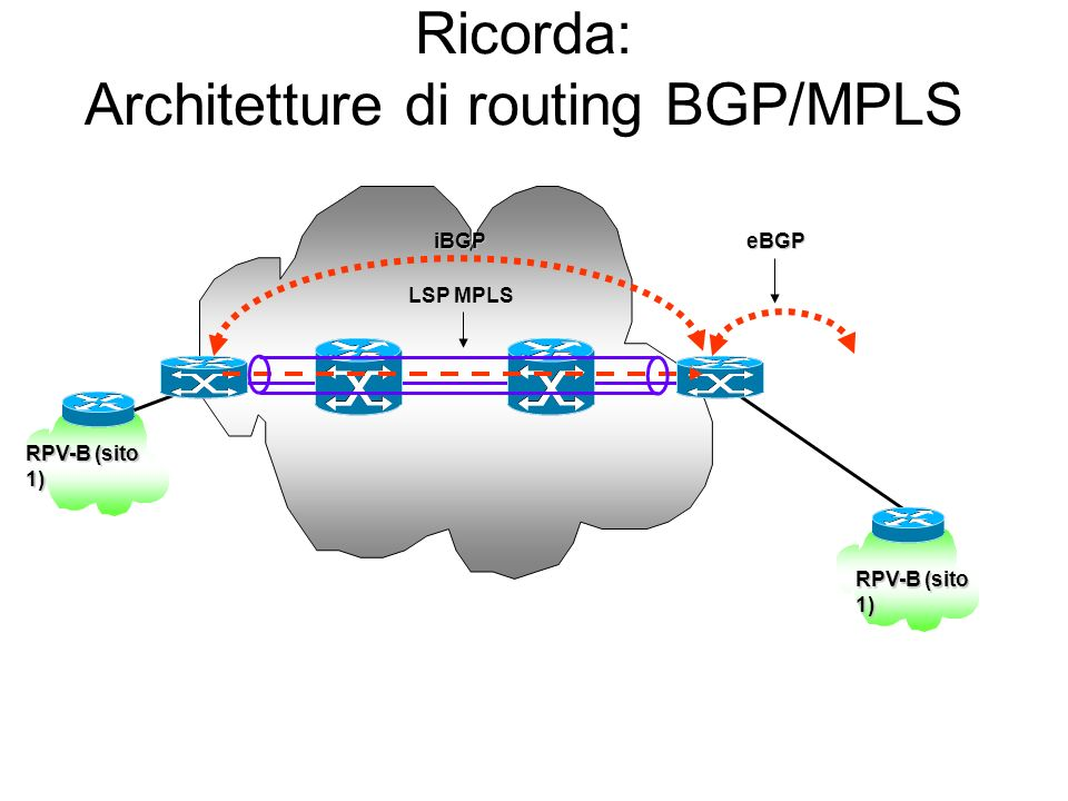 Ricorda: Architetture di routing BGP/MPLS