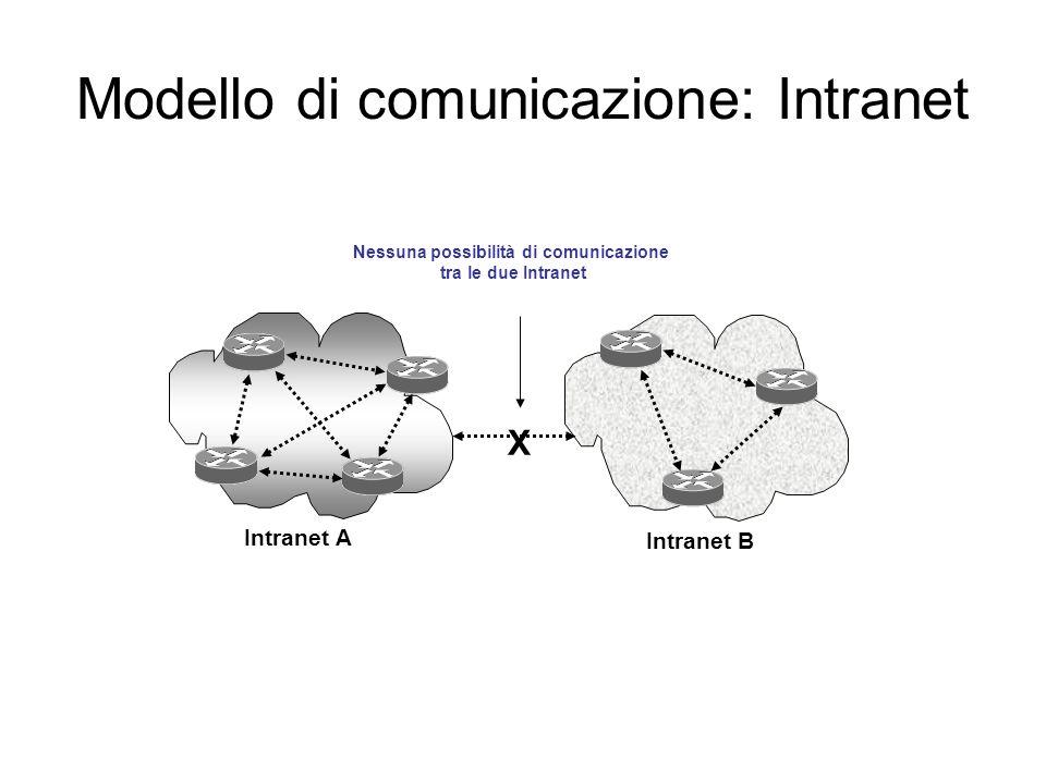 Modello di comunicazione: Intranet