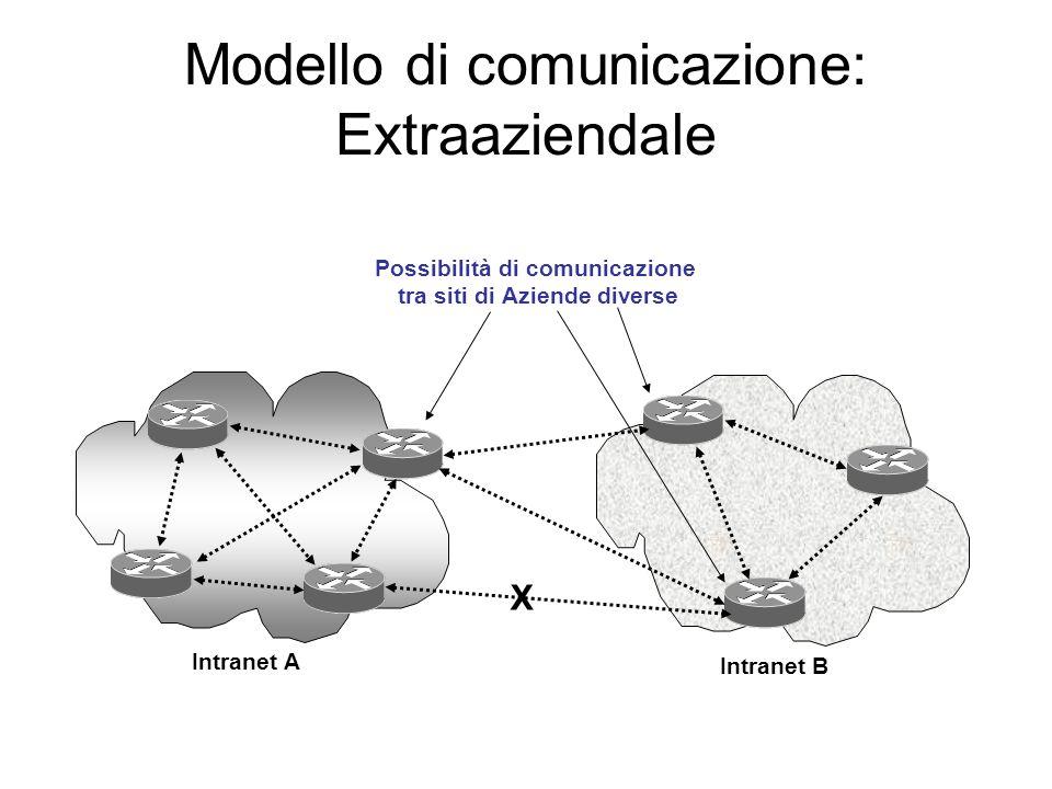 Modello di comunicazione: Extraaziendale