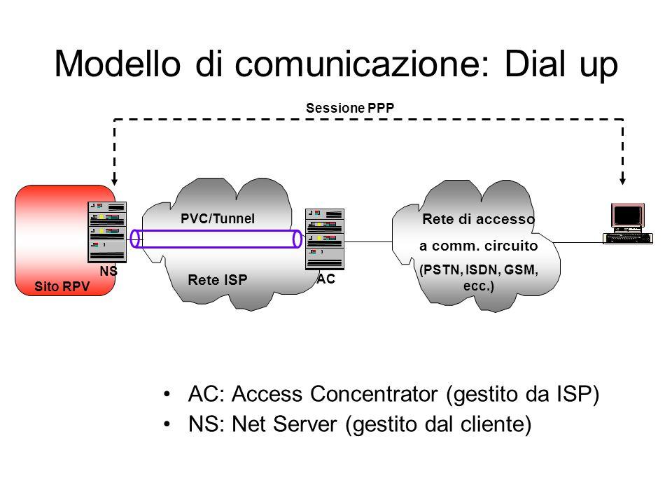 Modello di comunicazione: Dial up