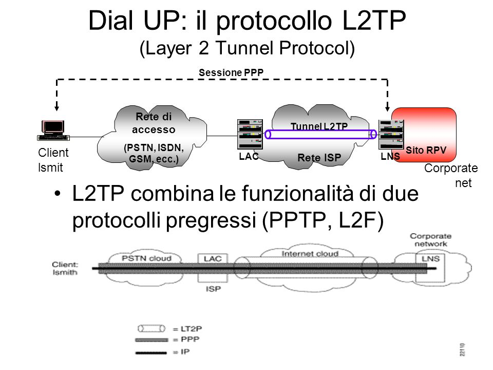 Dial UP: il protocollo L2TP (Layer 2 Tunnel Protocol)