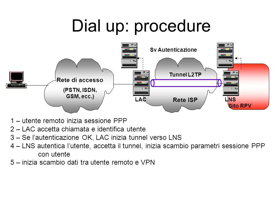 Dial up: procedure 1 – utente remoto inizia sessione PPP