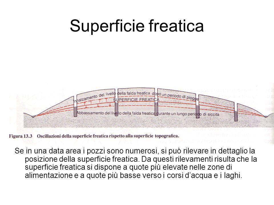 Superficie freatica