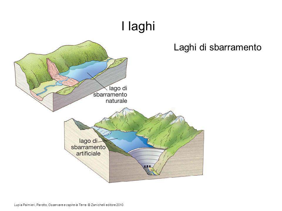 I laghi Laghi di sbarramento