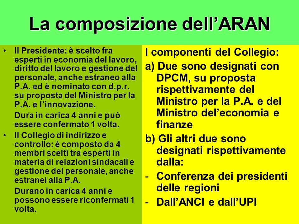 La composizione dell'ARAN