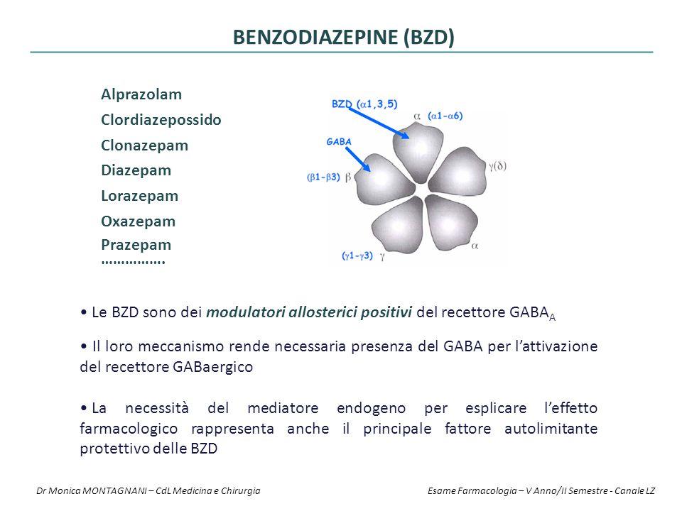 BENZODIAZEPINE (BZD) Alprazolam Clordiazepossido Clonazepam Diazepam