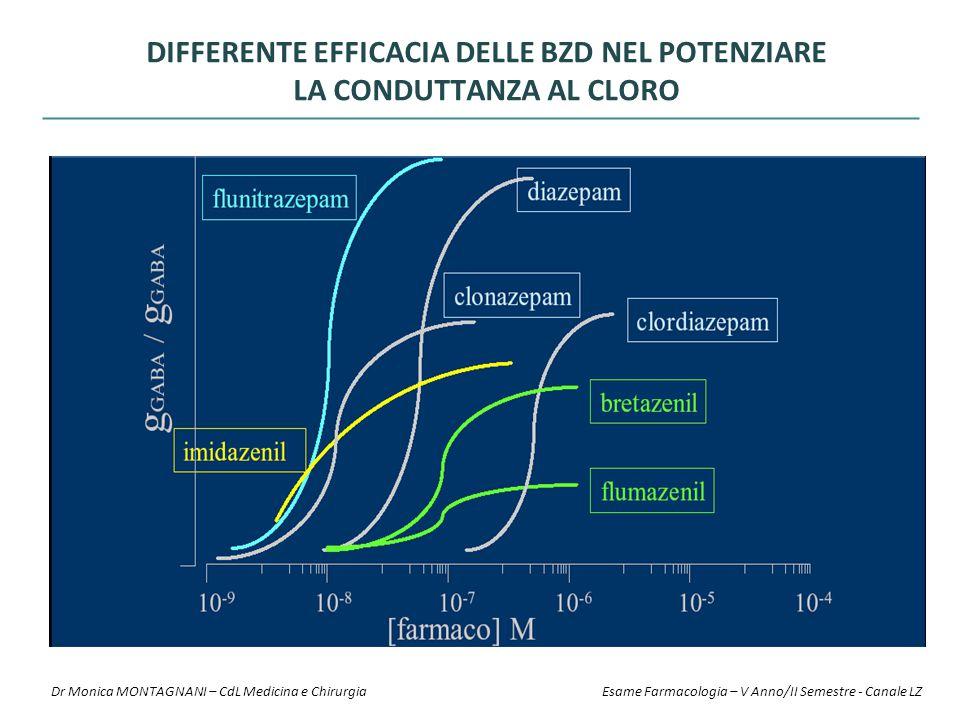 Differente efficacia delle BZD nel potenziare la conduttanza al cloro