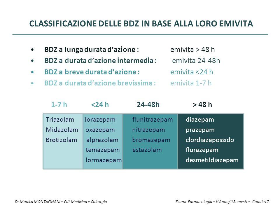Classificazione delle BDZ in base alla loro emivita