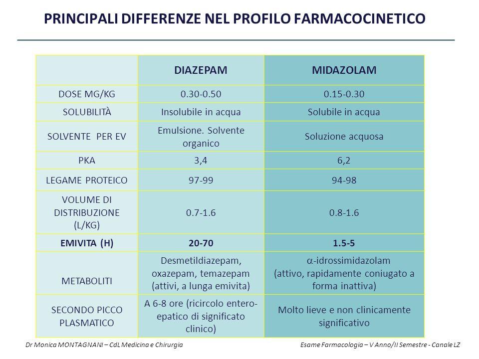 PRINCIPALI DIFFERENZE NEL PROFILO FARMACOCINETICO