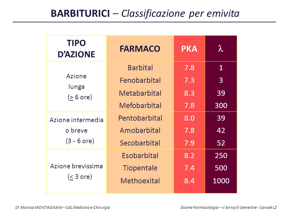 BARBITURICI – Classificazione per emivita
