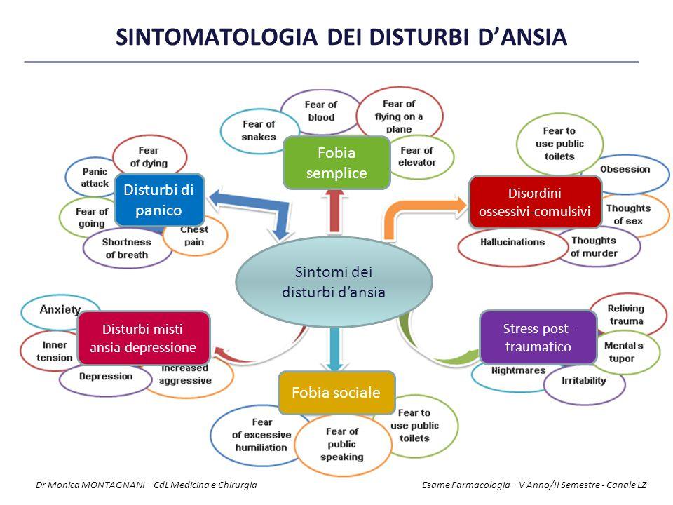 SINTOMATOLOGIA DEI DISTURBI D'Ansia