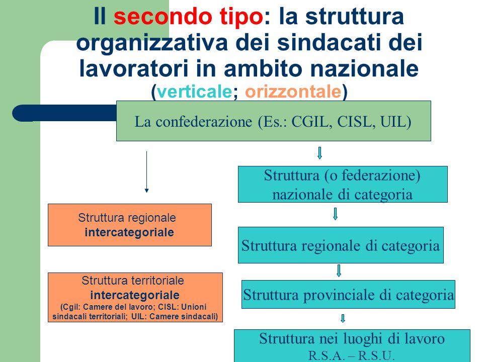 Il secondo tipo: la struttura organizzativa dei sindacati dei lavoratori in ambito nazionale (verticale; orizzontale)