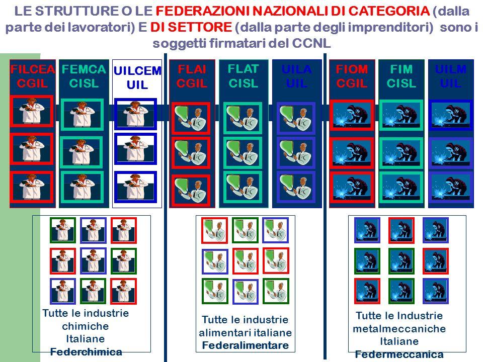 LE STRUTTURE O LE FEDERAZIONI NAZIONALI DI CATEGORIA (dalla parte dei lavoratori) E DI SETTORE (dalla parte degli imprenditori) sono i soggetti firmatari del CCNL