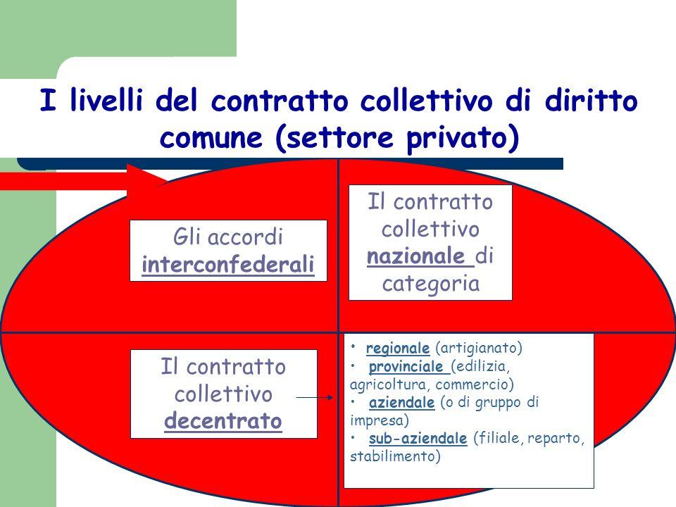 I livelli del contratto collettivo di diritto comune (settore privato)