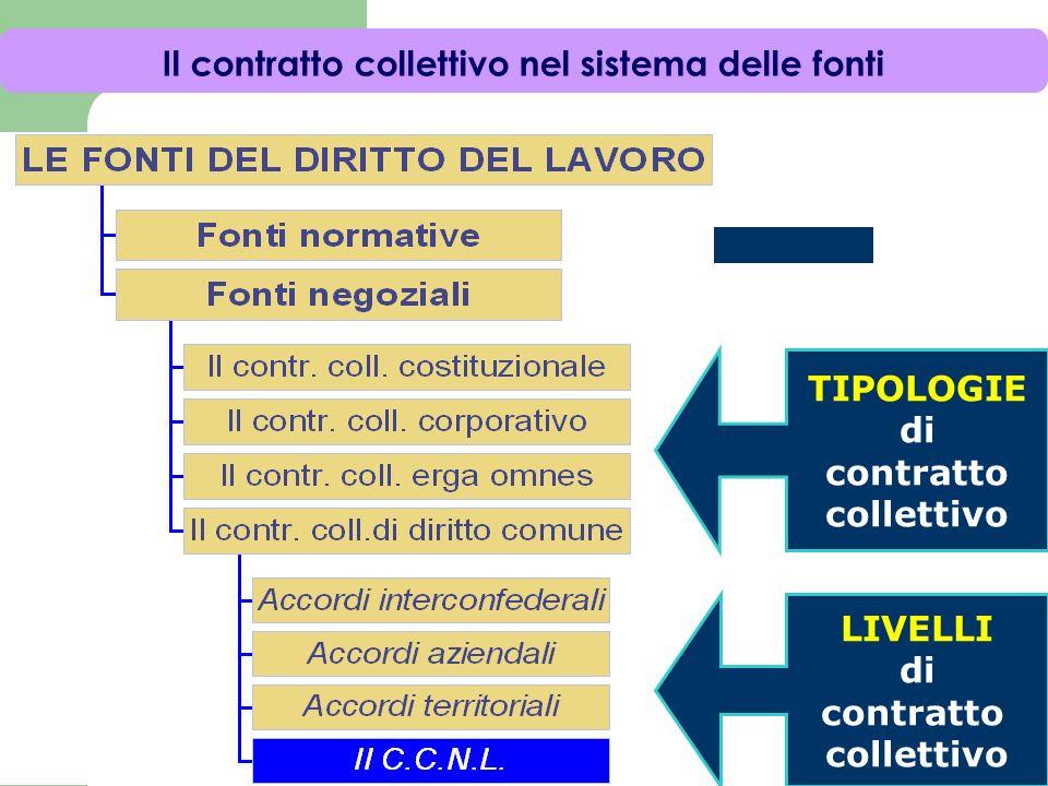 Il contratto collettivo nel sistema delle fonti