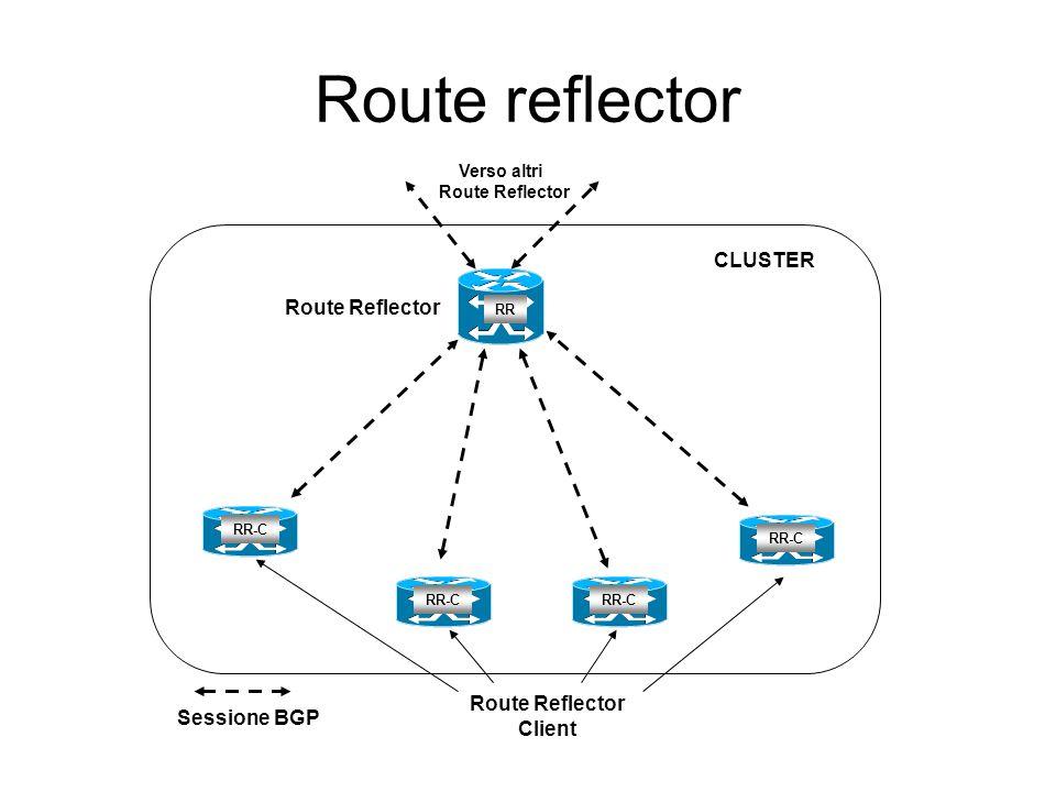 Route reflector CLUSTER Route Reflector Route Reflector Sessione BGP